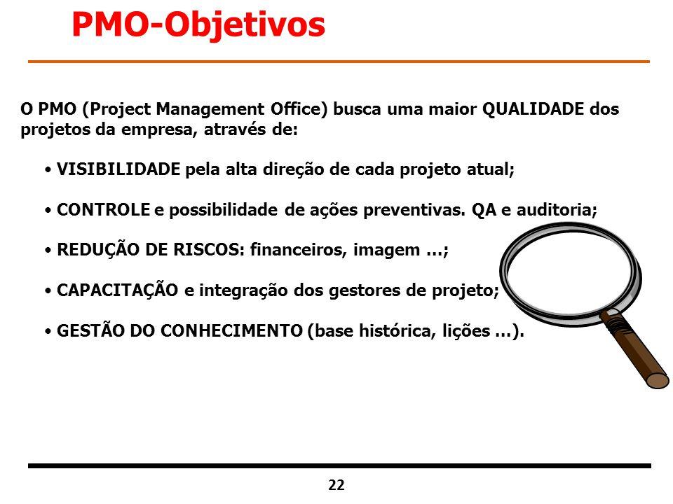 PMO-Objetivos O PMO (Project Management Office) busca uma maior QUALIDADE dos projetos da empresa, através de: