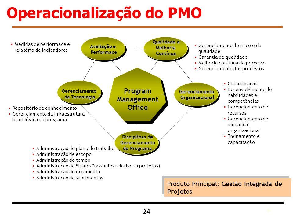 Operacionalização do PMO