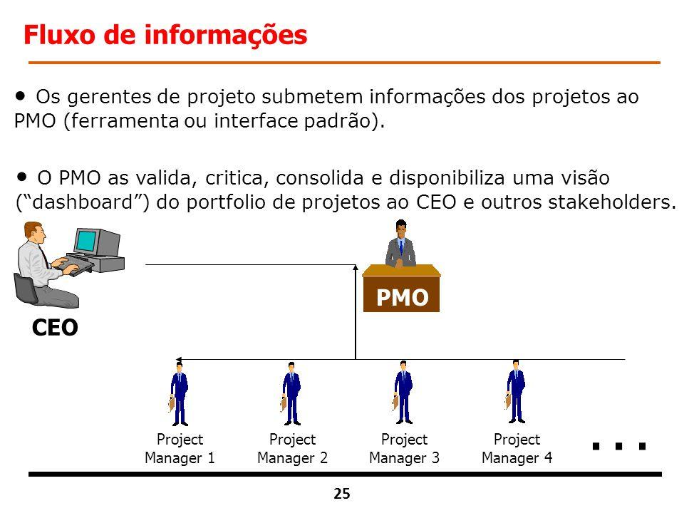 Fluxo de informações Os gerentes de projeto submetem informações dos projetos ao PMO (ferramenta ou interface padrão).