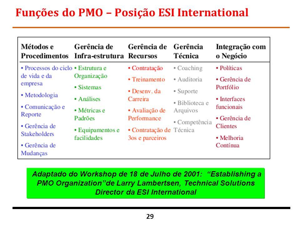 Funções do PMO – Posição ESI International