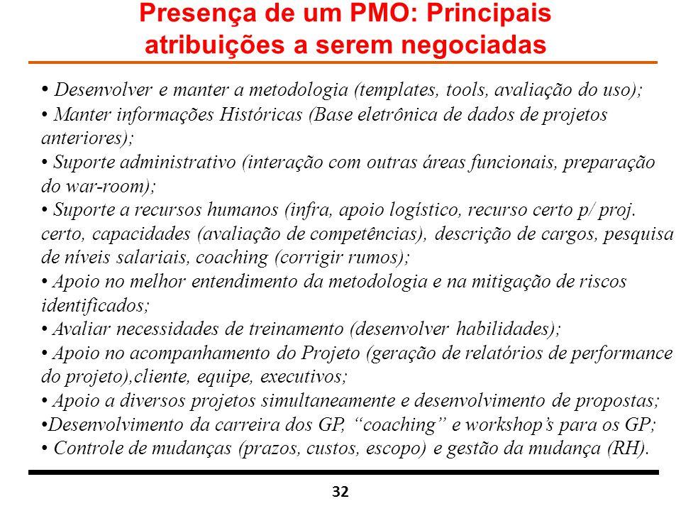 Presença de um PMO: Principais atribuições a serem negociadas