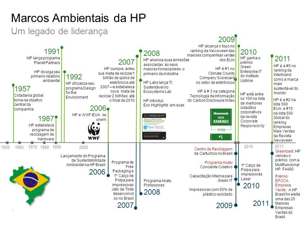 Marcos Ambientais da HP