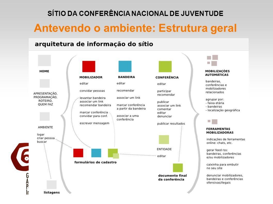 SÍTIO DA CONFERÊNCIA NACIONAL DE JUVENTUDE Antevendo o ambiente: Estrutura geral