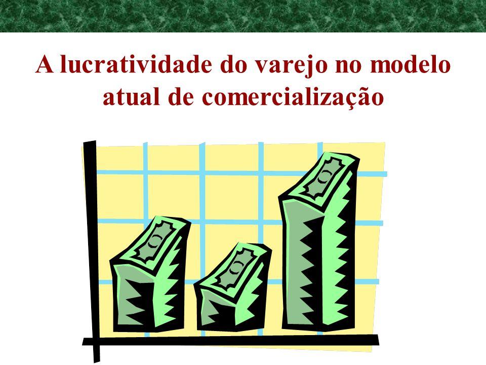 A lucratividade do varejo no modelo atual de comercialização