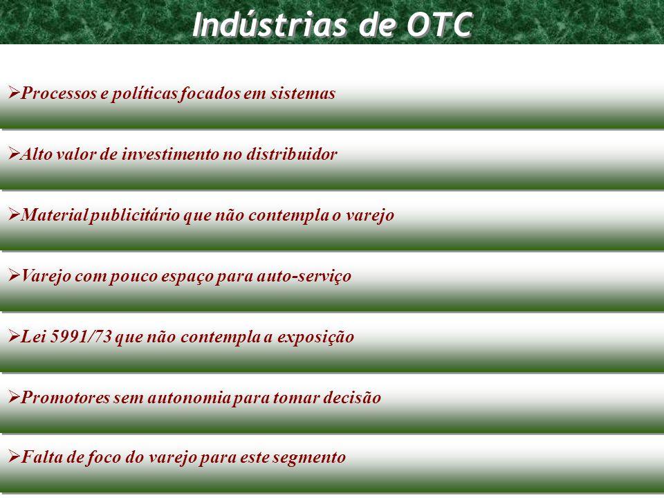 Indústrias de OTC Processos e políticas focados em sistemas