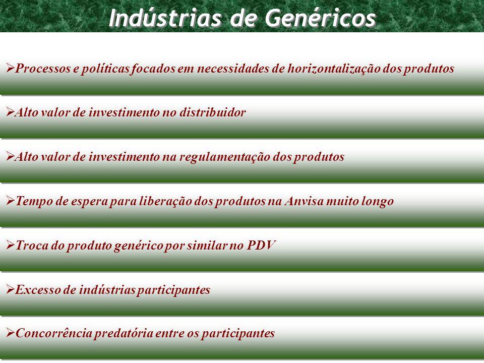 Indústrias de Genéricos