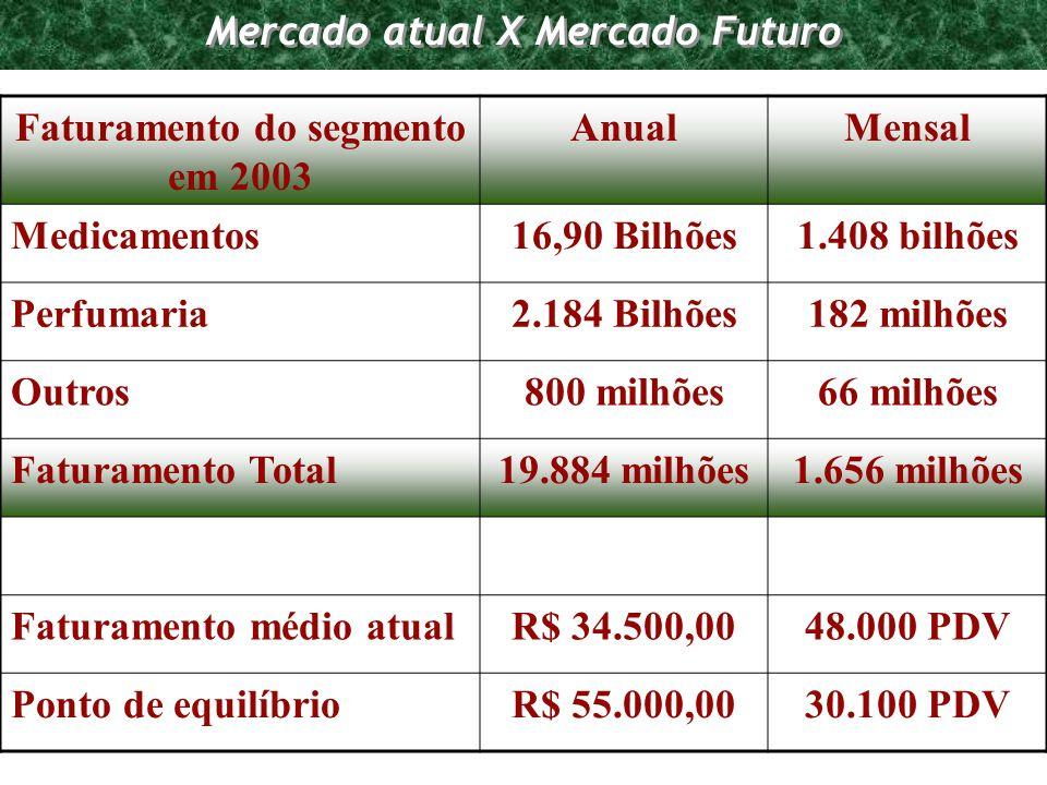 Mercado atual X Mercado Futuro Faturamento do segmento em 2003