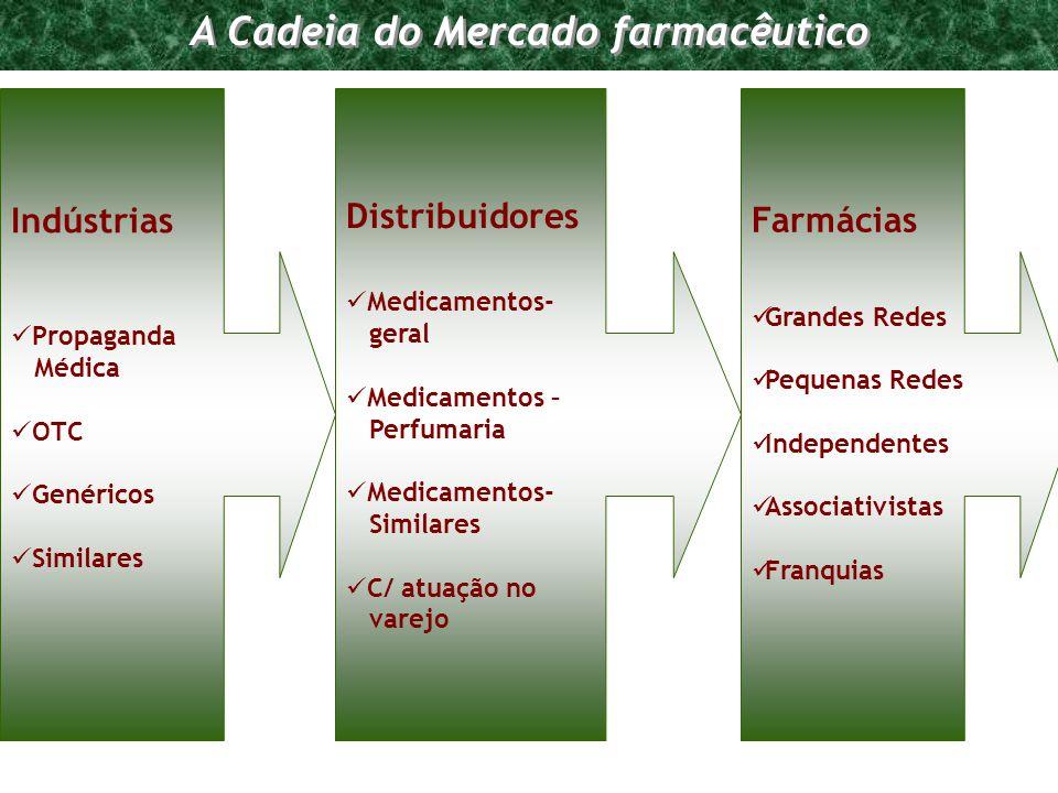 A Cadeia do Mercado farmacêutico
