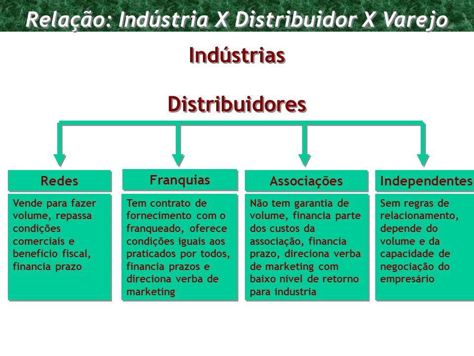 Relação: Indústria X Distribuidor X Varejo