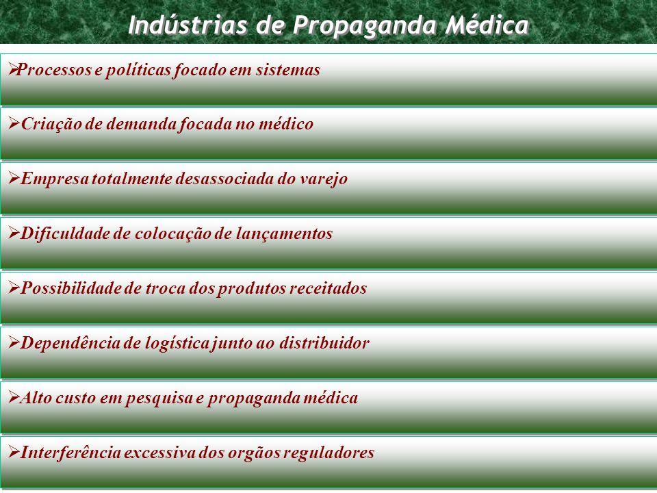 Indústrias de Propaganda Médica