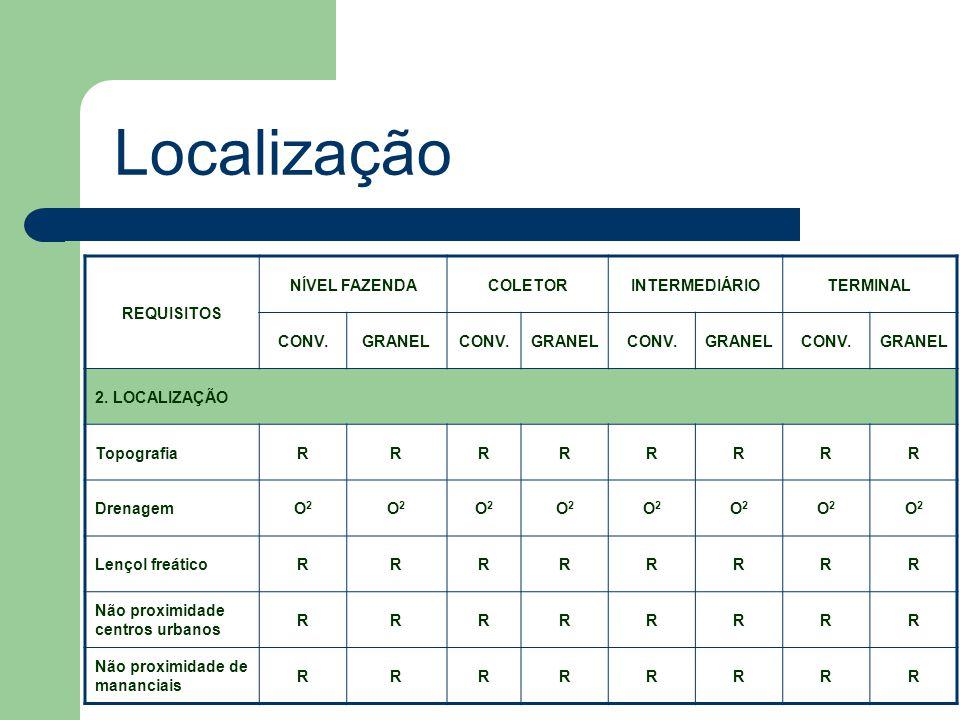 Localização REQUISITOS NÍVEL FAZENDA COLETOR INTERMEDIÁRIO TERMINAL