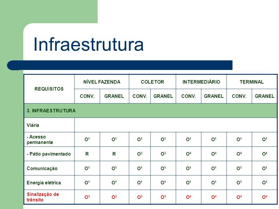 Infraestrutura REQUISITOS NÍVEL FAZENDA COLETOR INTERMEDIÁRIO TERMINAL