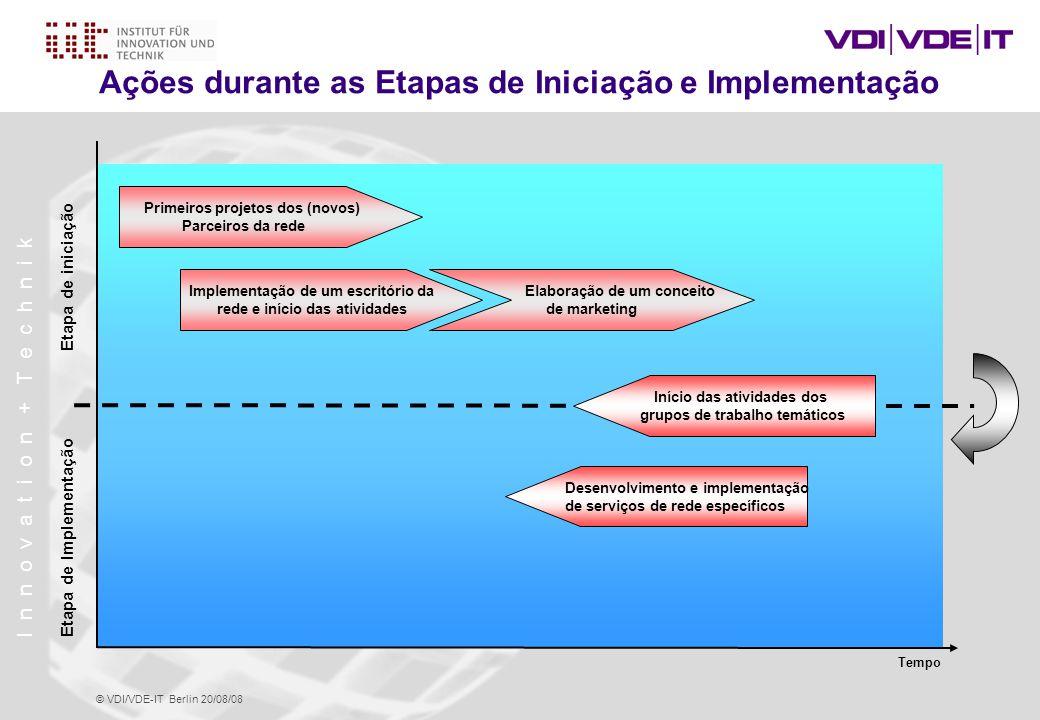 Ações durante as Etapas de Iniciação e Implementação