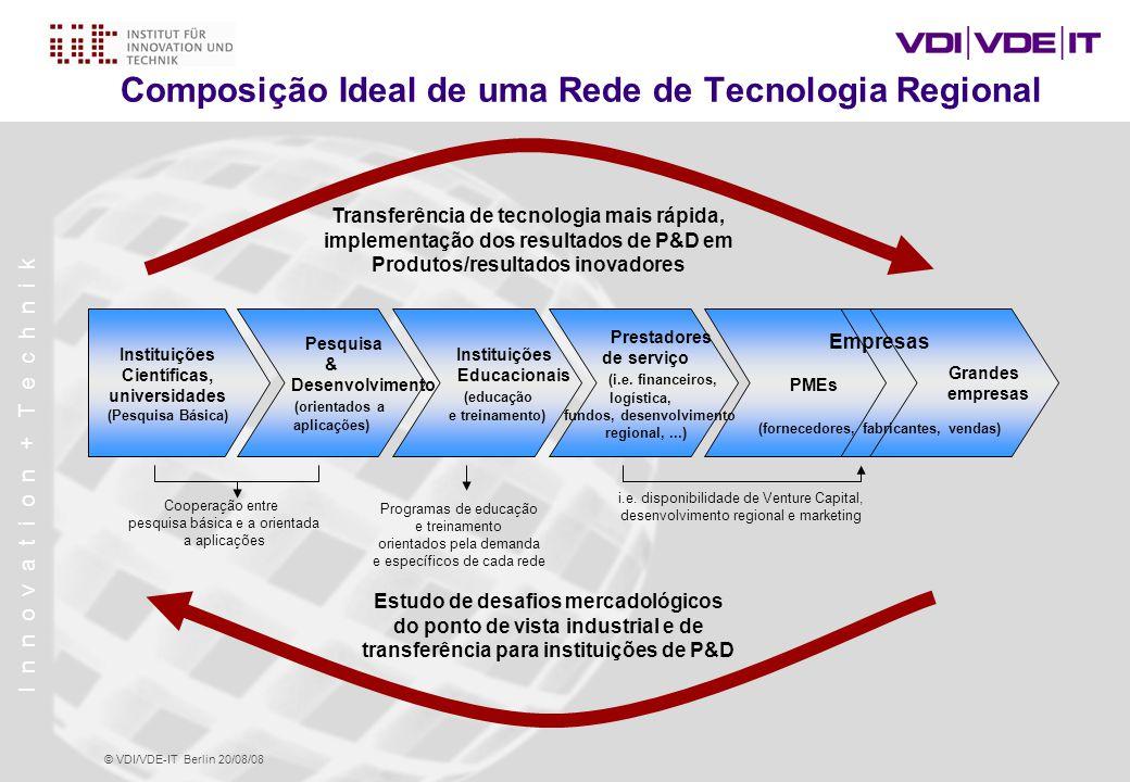 Composição Ideal de uma Rede de Tecnologia Regional