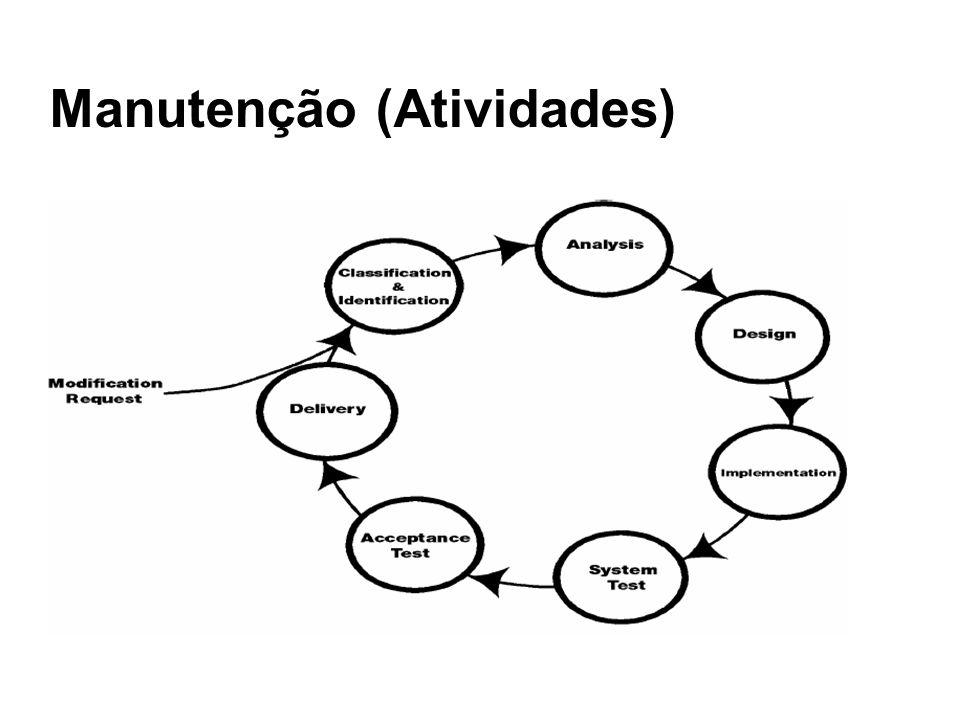 Manutenção (Atividades)