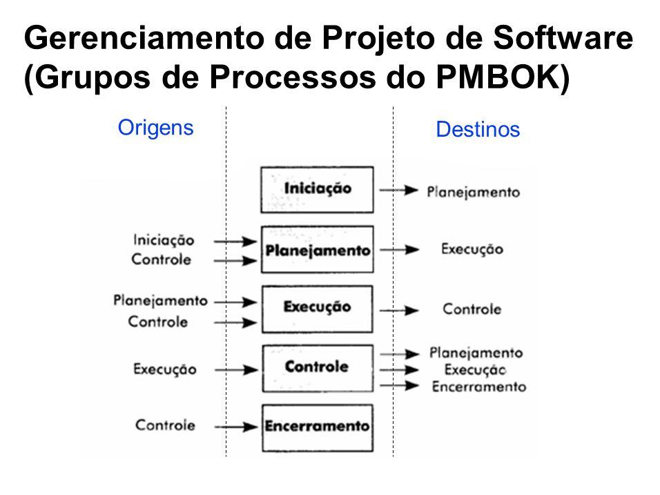 Gerenciamento de Projeto de Software (Grupos de Processos do PMBOK)