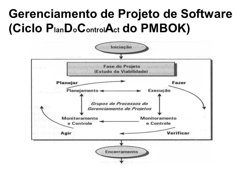 Gerenciamento de Projeto de Software (Ciclo PlanDoControlAct do PMBOK)