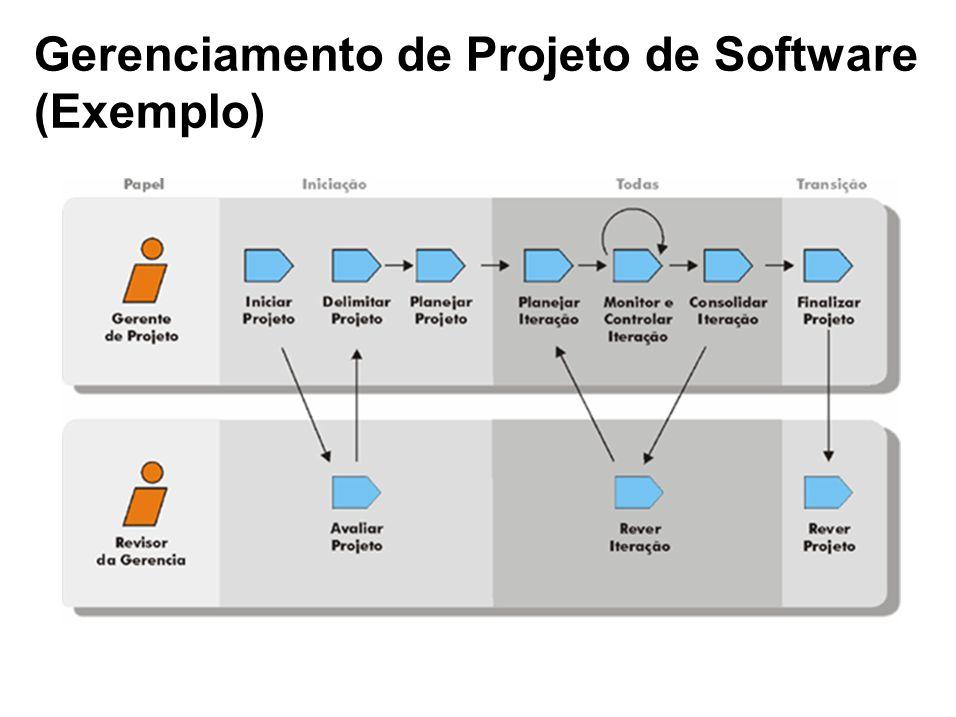Gerenciamento de Projeto de Software (Exemplo)