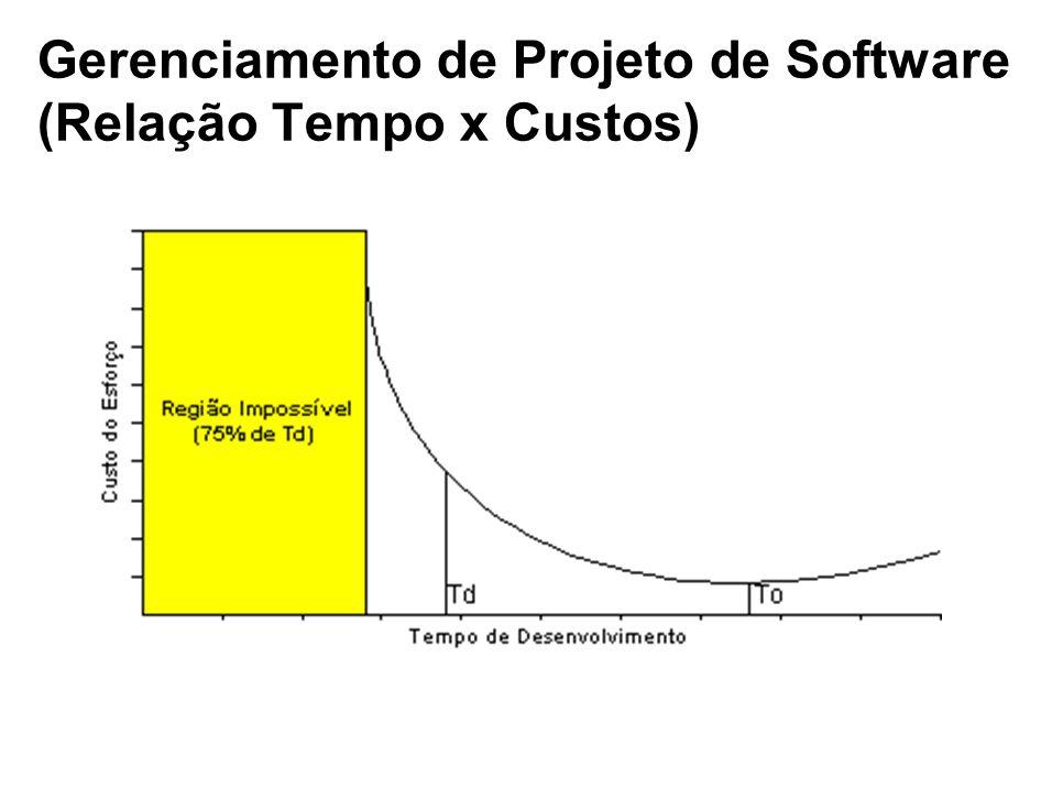 Gerenciamento de Projeto de Software (Relação Tempo x Custos)