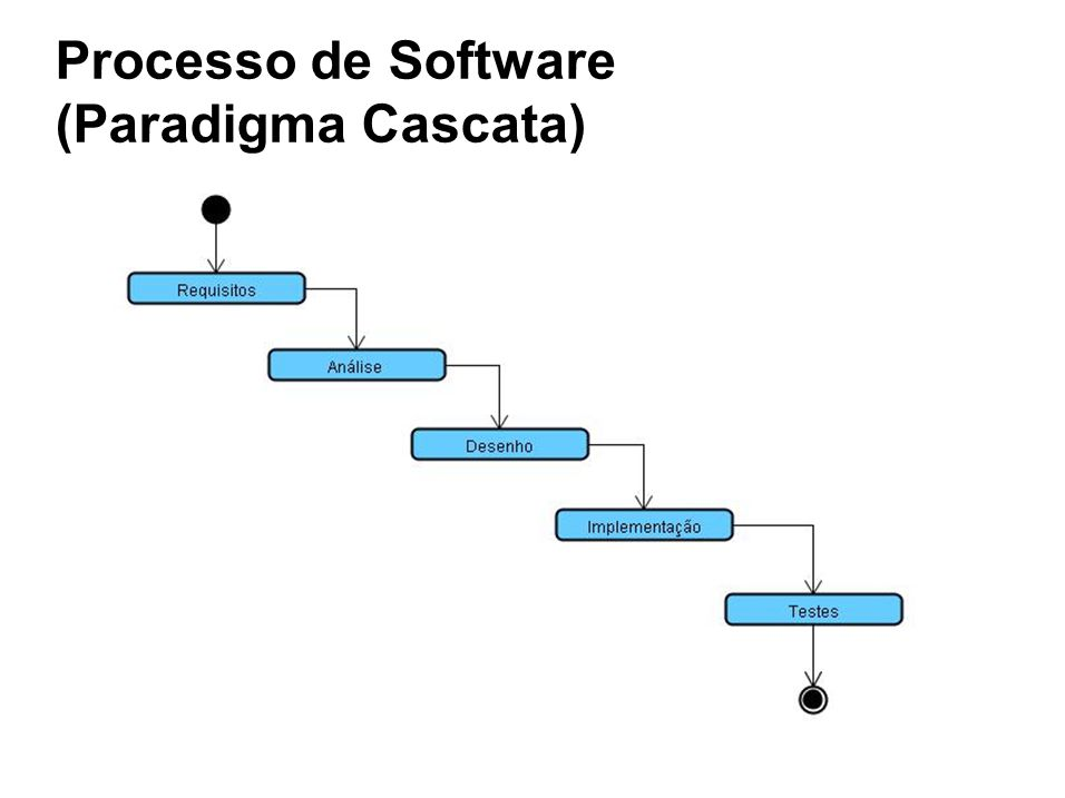 Processo de Software (Paradigma Cascata)