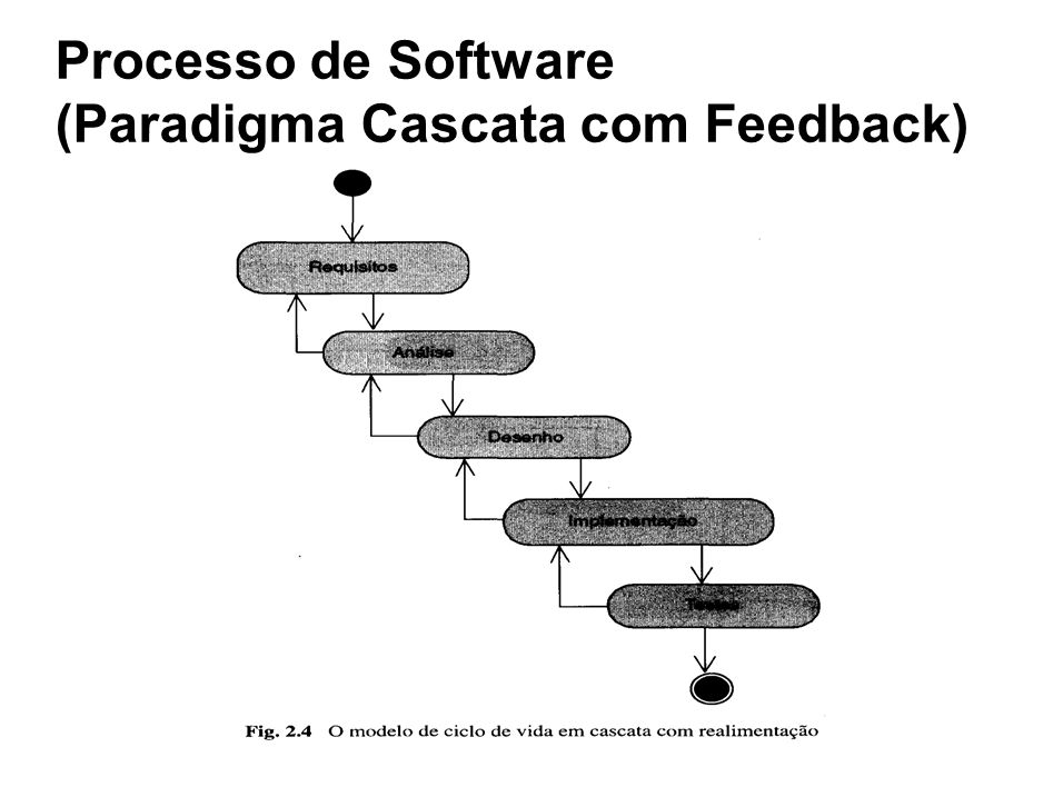 Processo de Software (Paradigma Cascata com Feedback)