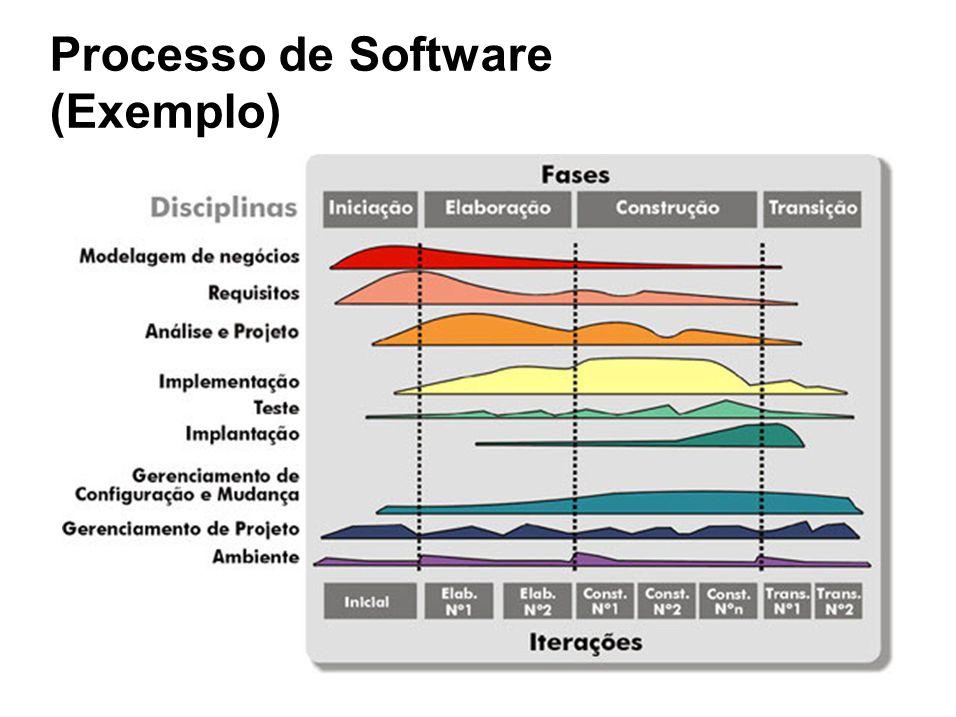 Processo de Software (Exemplo)