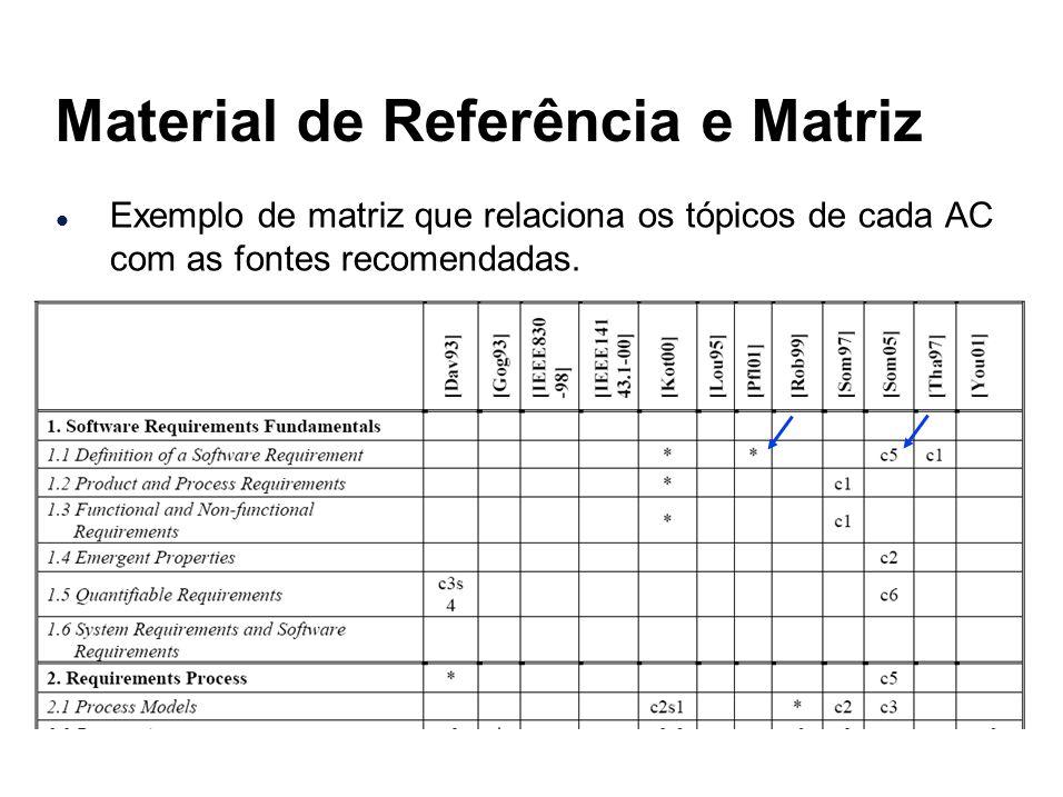 Material de Referência e Matriz