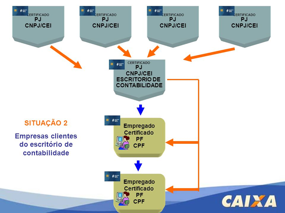 Empresas clientes do escritório de contabilidade