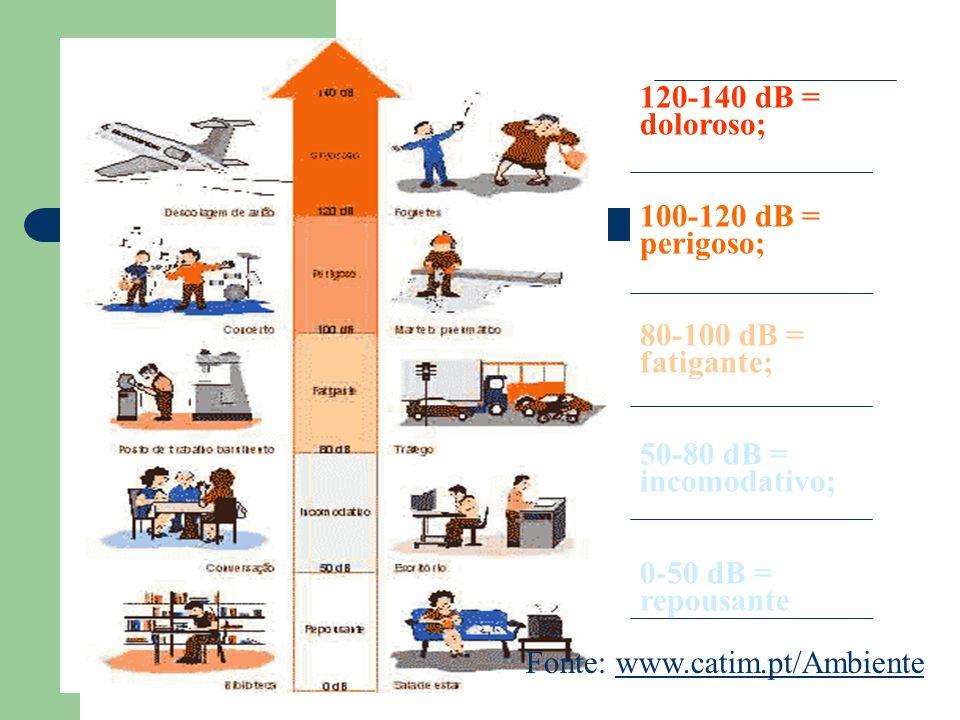 120-140 dB = doloroso; 100-120 dB = perigoso; 80-100 dB = fatigante; 50-80 dB = incomodativo; 0-50 dB = repousante.