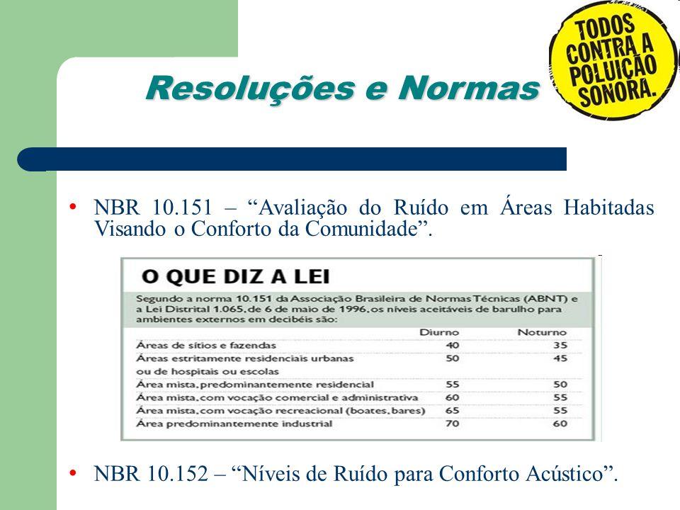 Resoluções e Normas NBR 10.151 – Avaliação do Ruído em Áreas Habitadas Visando o Conforto da Comunidade .