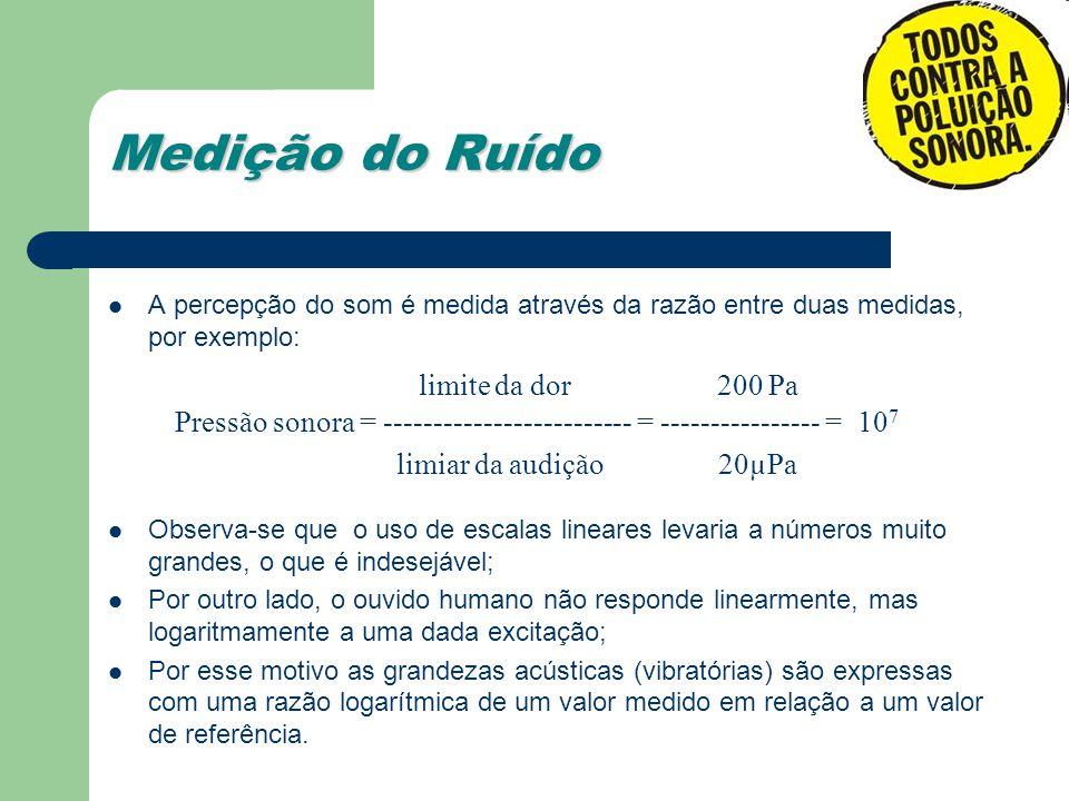 Medição do Ruído limite da dor 200 Pa
