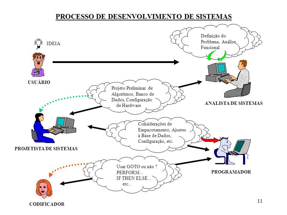 PROCESSO DE DESENVOLVIMENTO DE SISTEMAS