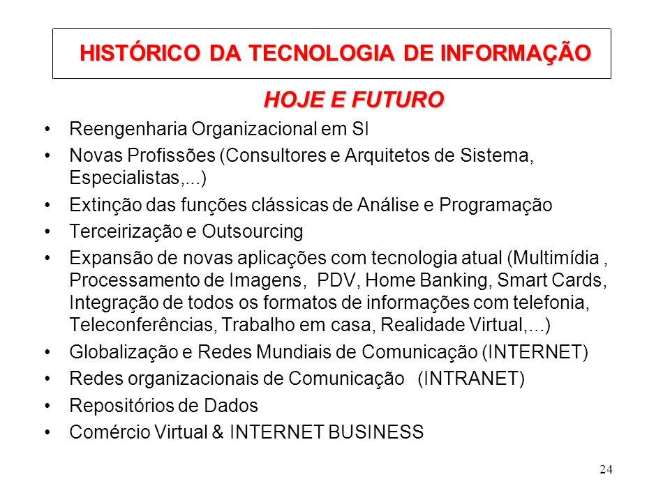 HISTÓRICO DA TECNOLOGIA DE INFORMAÇÃO