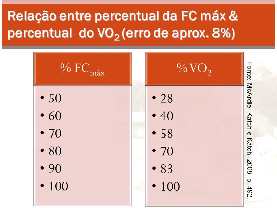Relação entre percentual da FC máx & percentual do VO2 (erro de aprox