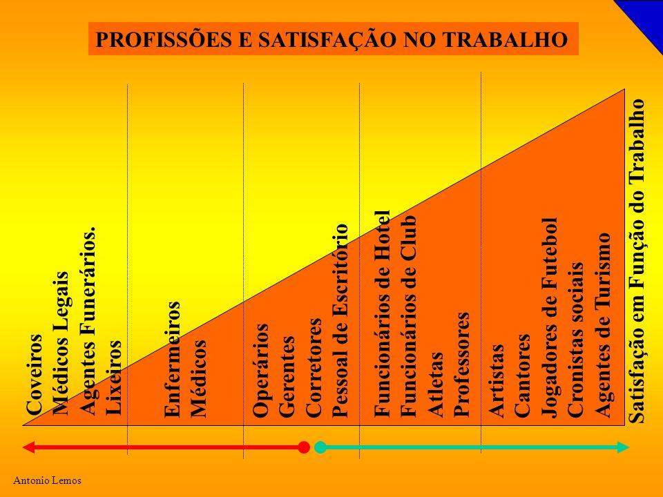 PROFISSÕES E SATISFAÇÃO NO TRABALHO