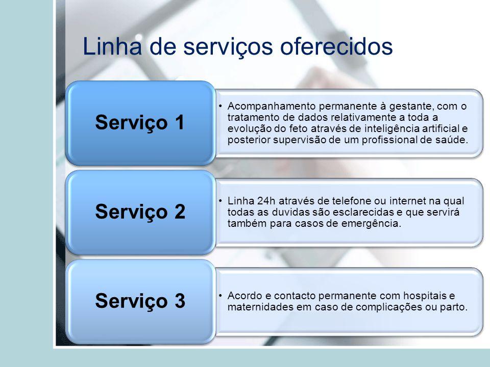 Linha de serviços oferecidos