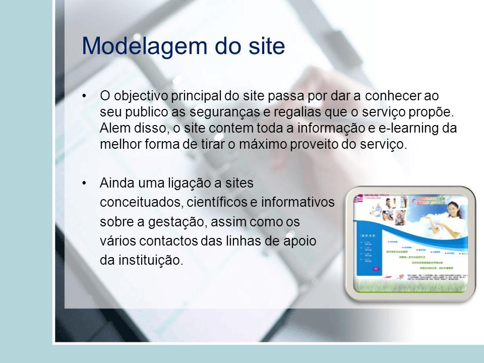 Modelagem do site