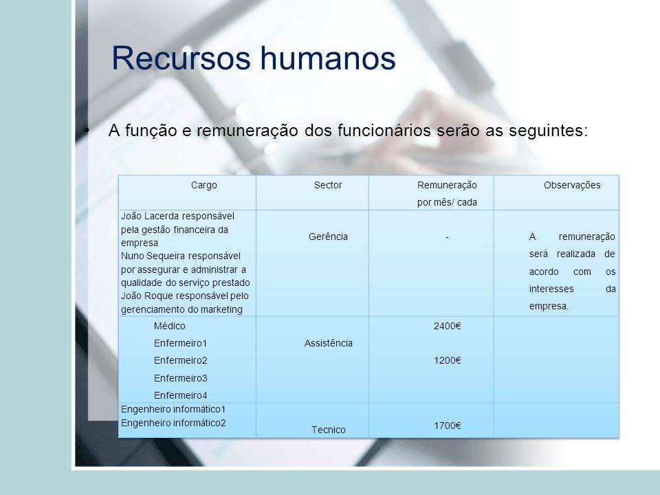 Recursos humanos A função e remuneração dos funcionários serão as seguintes: Cargo. Sector. Remuneração.