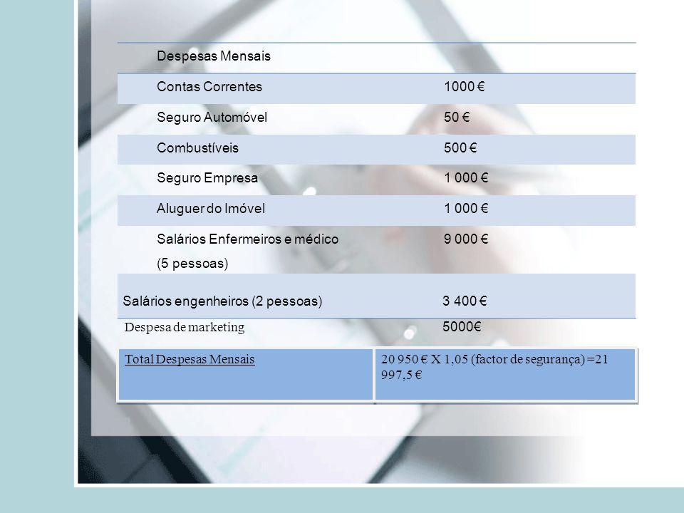Despesas Mensais Contas Correntes. 1000 € Seguro Automóvel. 50 € Combustíveis. 500 € Seguro Empresa.