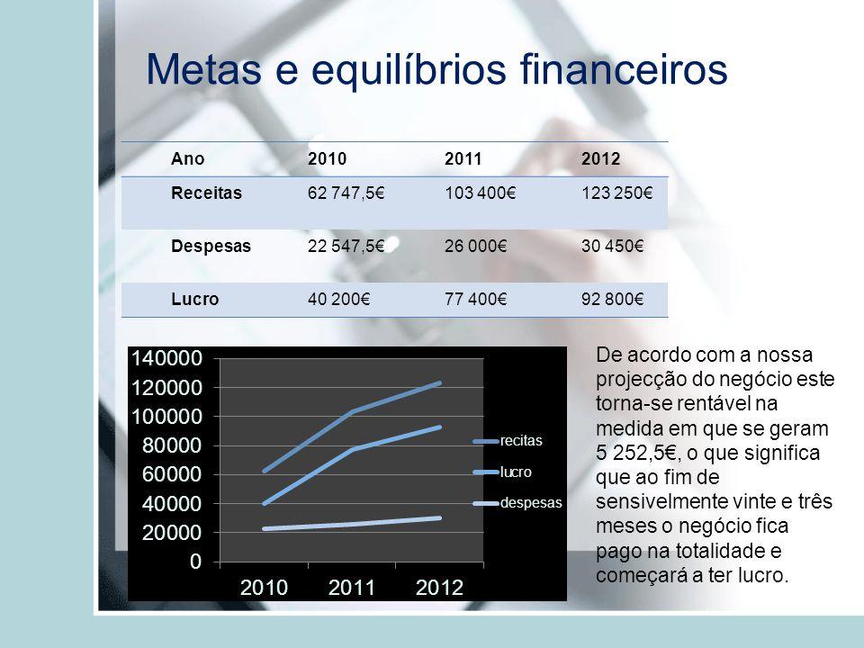 Metas e equilíbrios financeiros