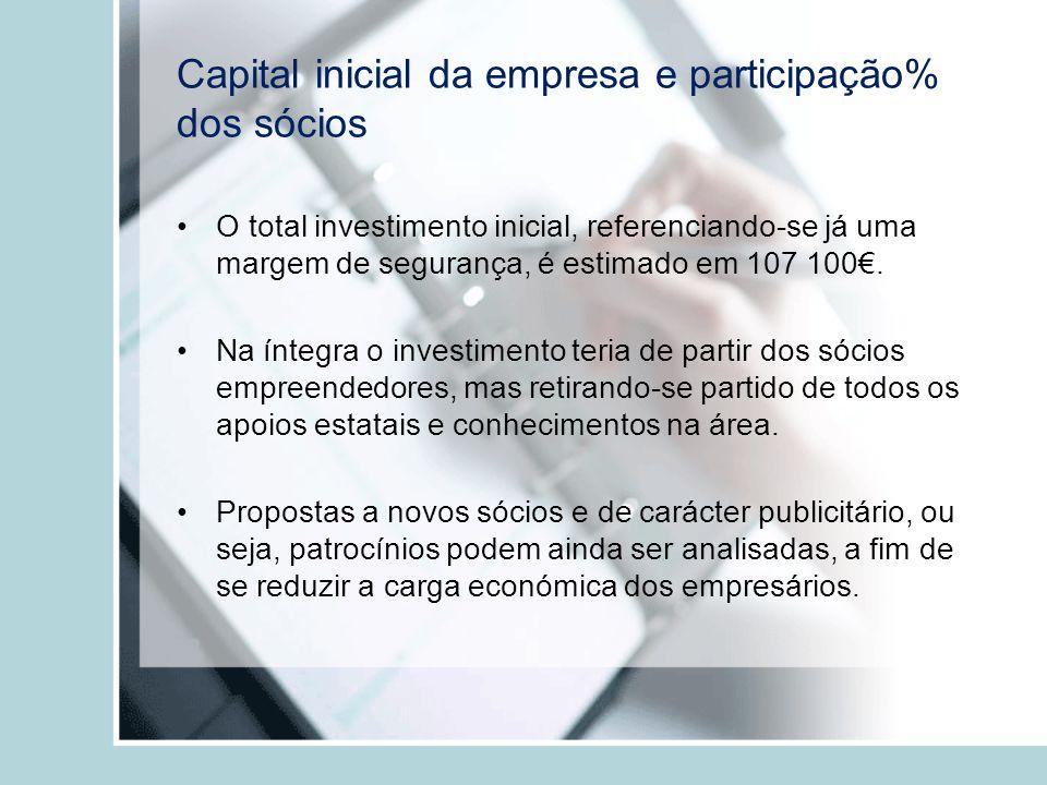 Capital inicial da empresa e participação% dos sócios