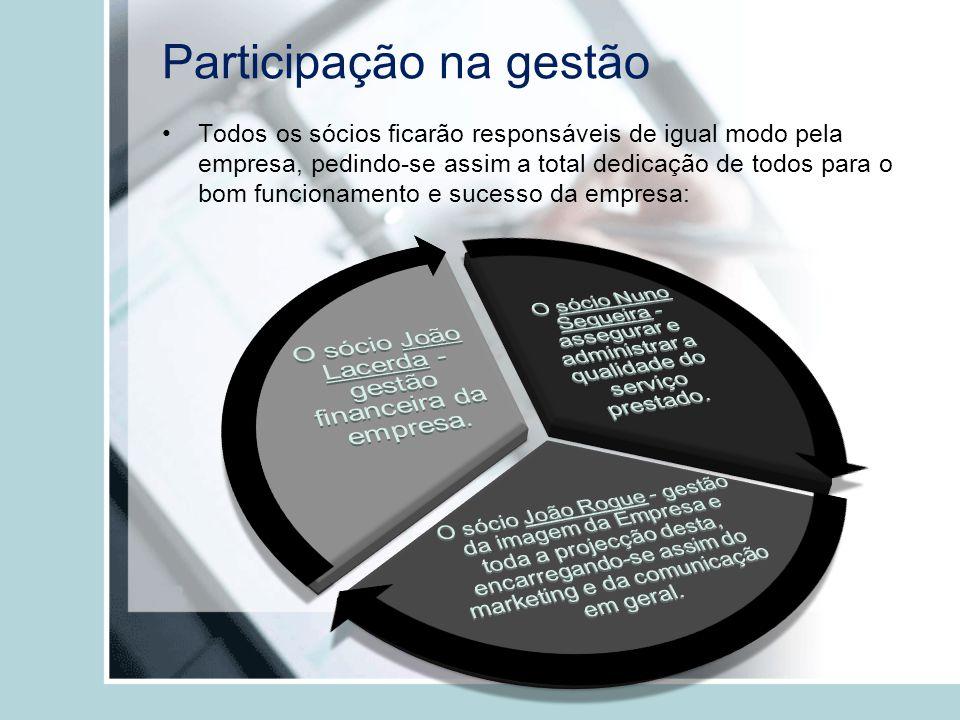 Participação na gestão