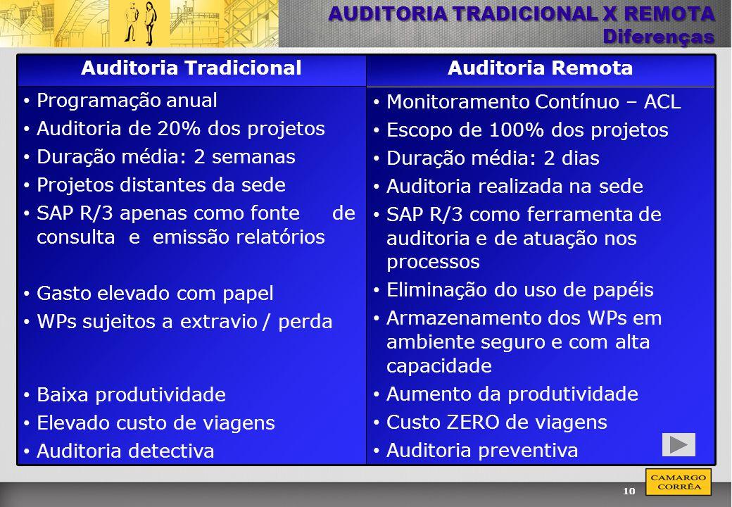 AUDITORIA TRADICIONAL X REMOTA Diferenças