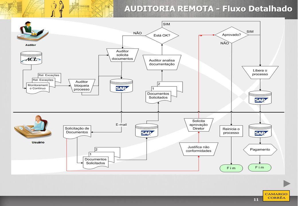 AUDITORIA REMOTA - Fluxo Detalhado