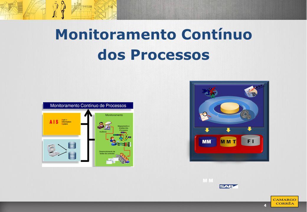 Monitoramento Contínuo