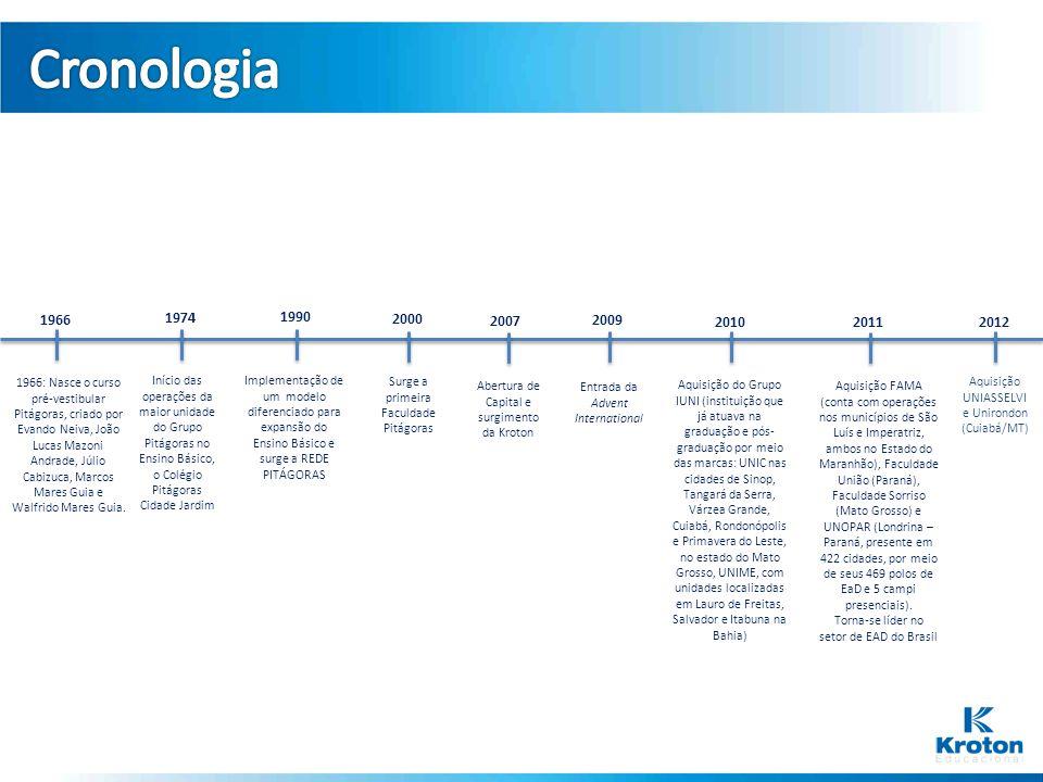 Cronologia 1966. 1974. 1990. 2000. 2007. 2009. 2010. 2011. 2012.