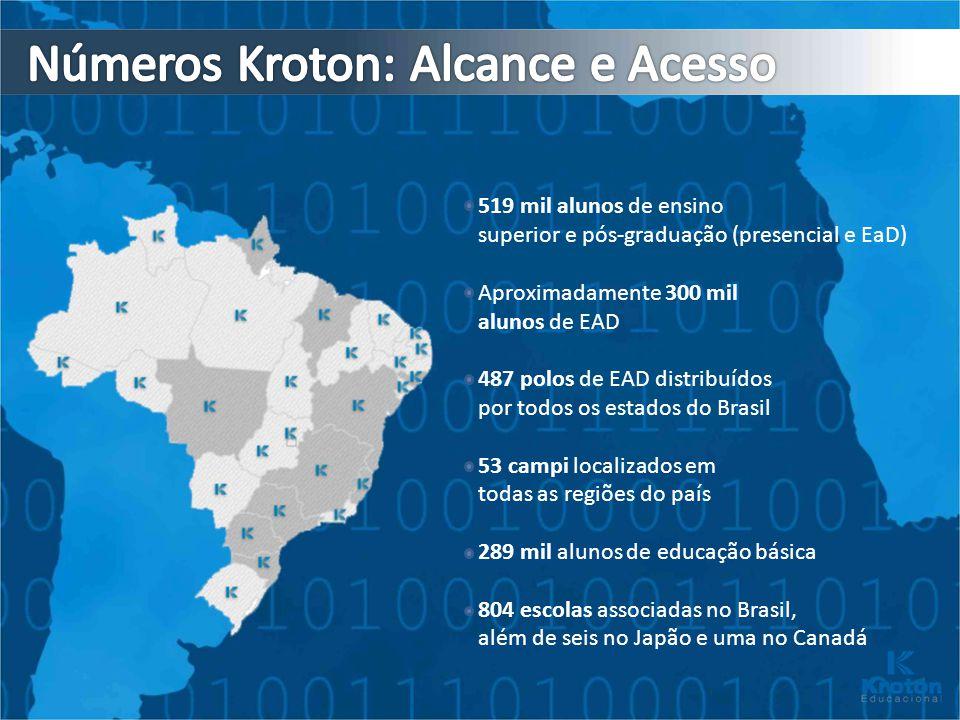 Números Kroton: Alcance e Acesso
