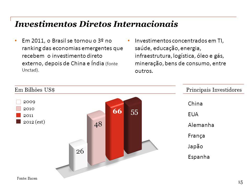 Investimentos Diretos Internacionais