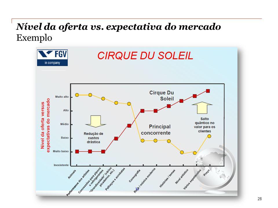 Nível da oferta vs. expectativa do mercado Exemplo