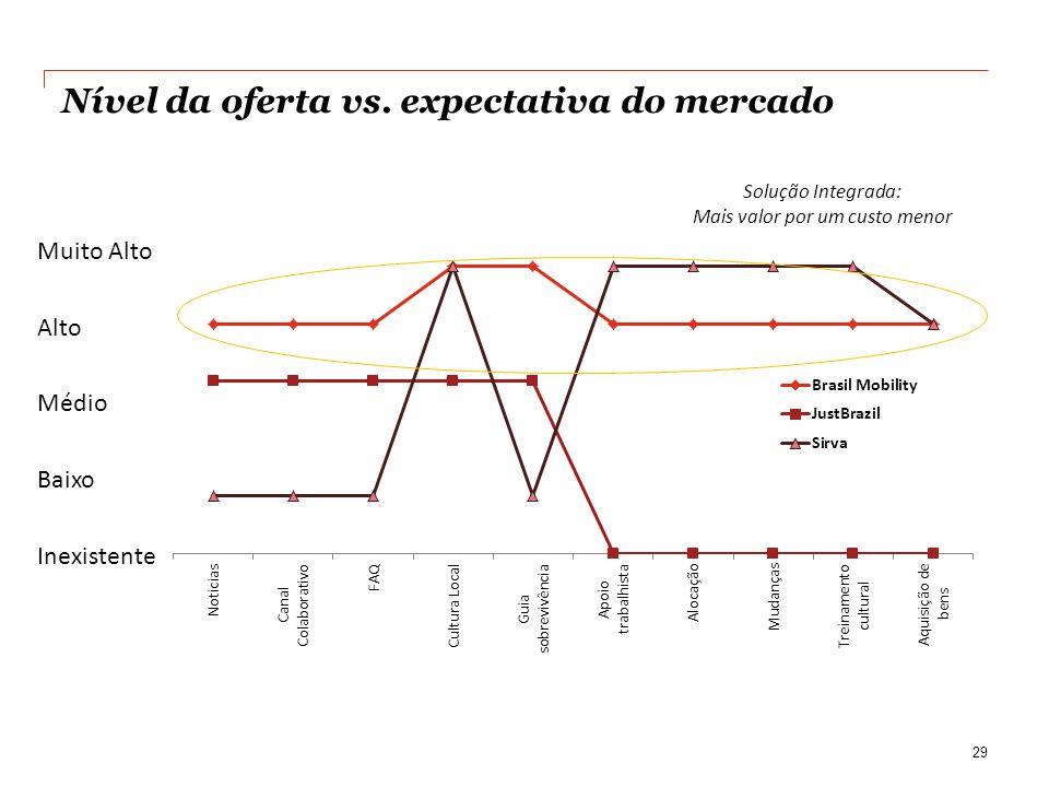 Nível da oferta vs. expectativa do mercado